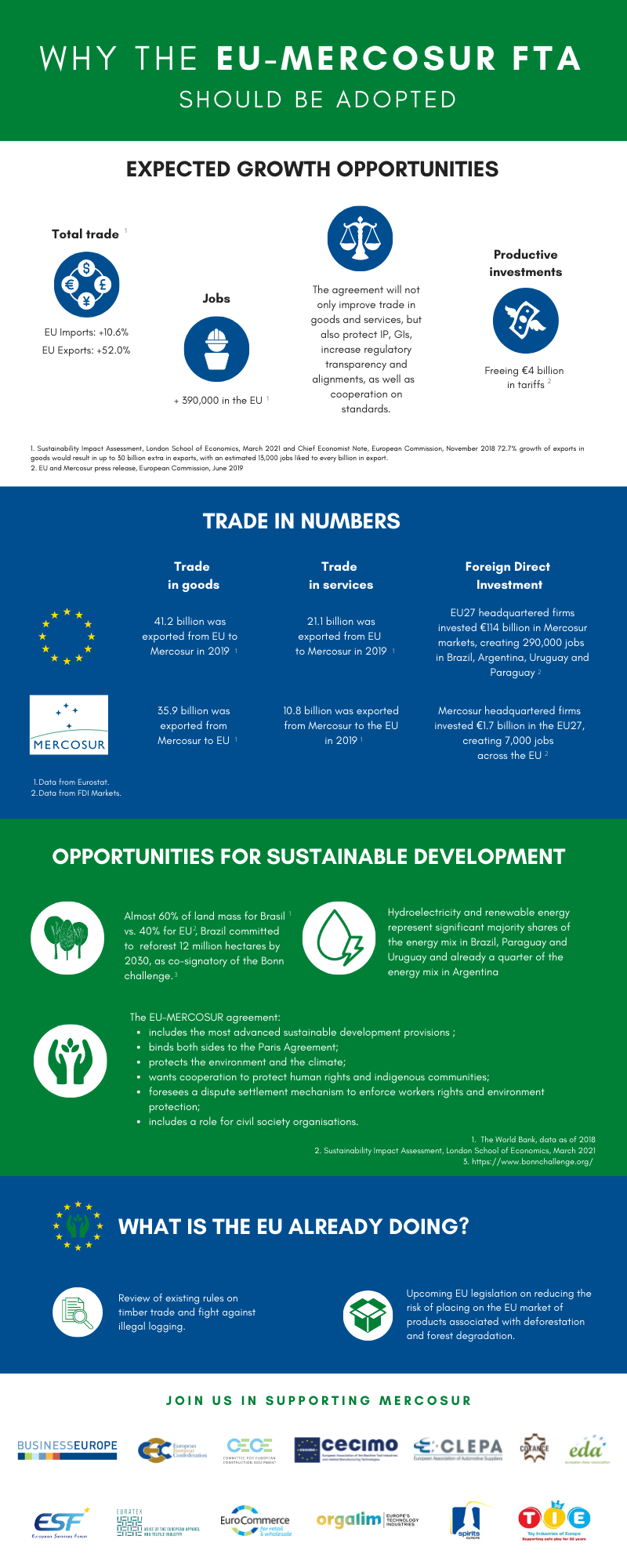 Why the EU-Mercosur FTA should be adopted - Infographic
