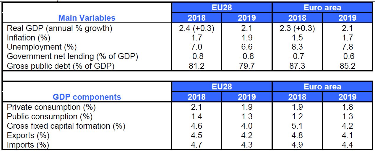 BusinessEurope Economic Outlook Spring 2018 - Main forecasts